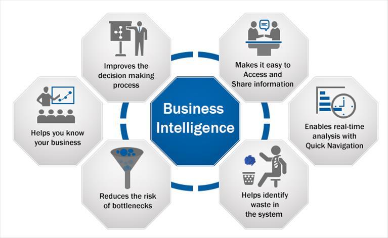 When Business Data becomes Business Intel, schools flourish!