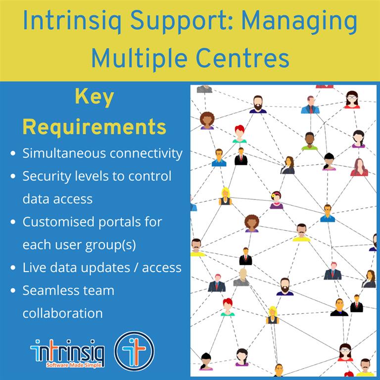 Managing Multiple Centres in schools