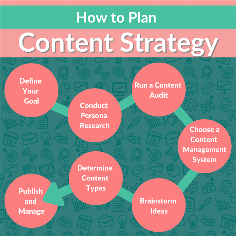 How to plan Content Strategy
