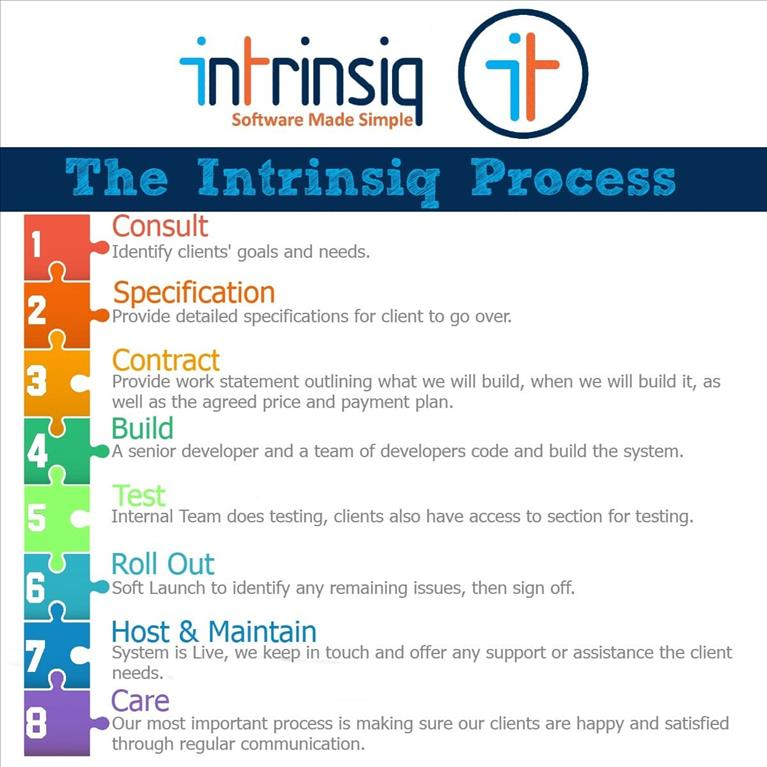 Intrinsiq Support: Why are we the best in the field