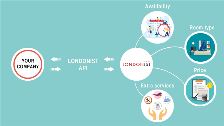 Lonodonist provide API codes to their partners, to have instant access on the Londonist available residences, room types, descriptions, prices, and extra services.